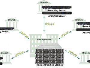 Rasilient Displays Brand New NFDCloud Video Storage Solution at ISC West